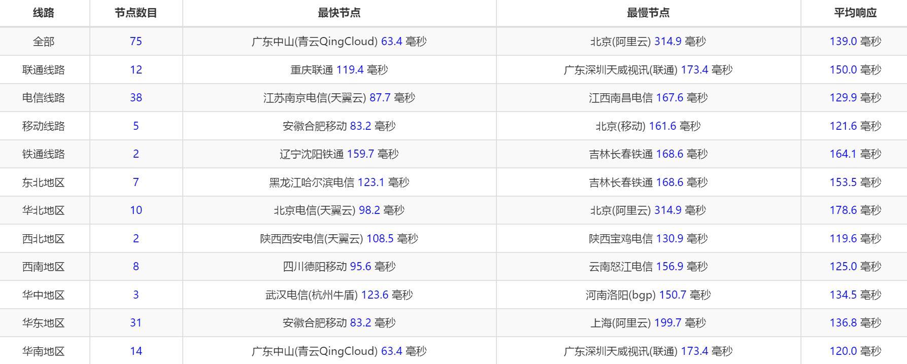 标准互联-hk-ping.jpg