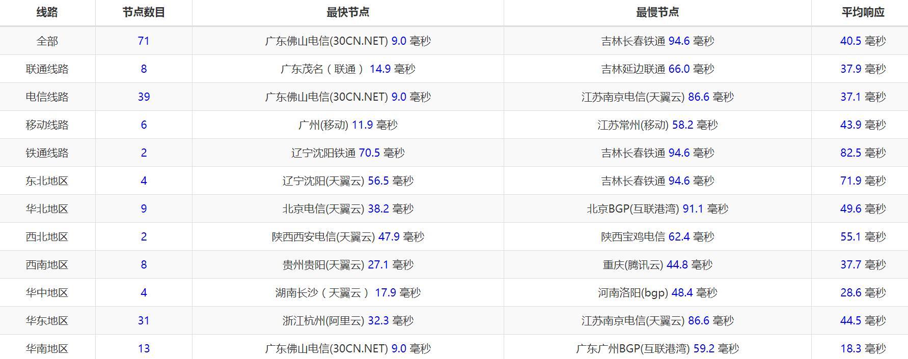 DMIT-hk-pccw-ping.jpg