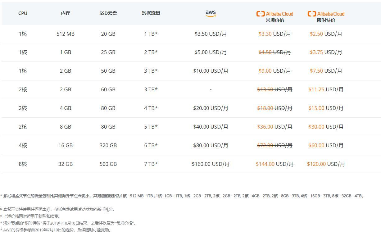 阿里云国际:$2.5/月/512MB内存/20GB SSD空间/1TB流量/KVM/30Mbps/香港CN2/新加坡CN2