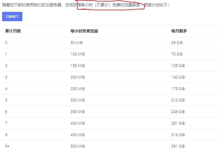 DogYun:香港GIA/阿里香港GIA/日本软银/德国GIA/圣何塞GIA等KVM VPS